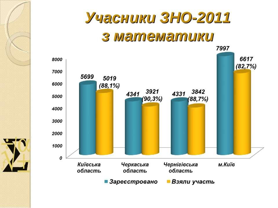 Учасники ЗНО-2011 з математики