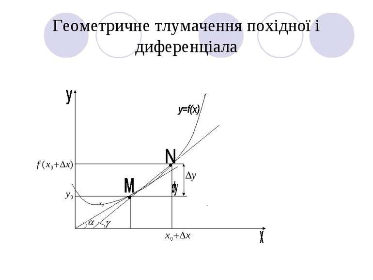 Геометричне тлумачення похідної і диференціала