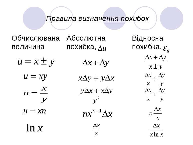 Правила визначення похибок Обчислювана величина Абсолютна похибка, Відносна п...