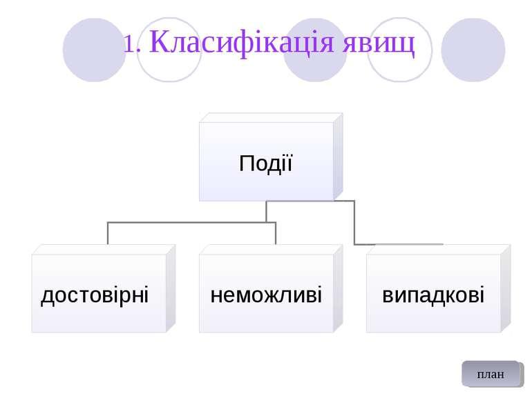 1. Класифікація явищ план
