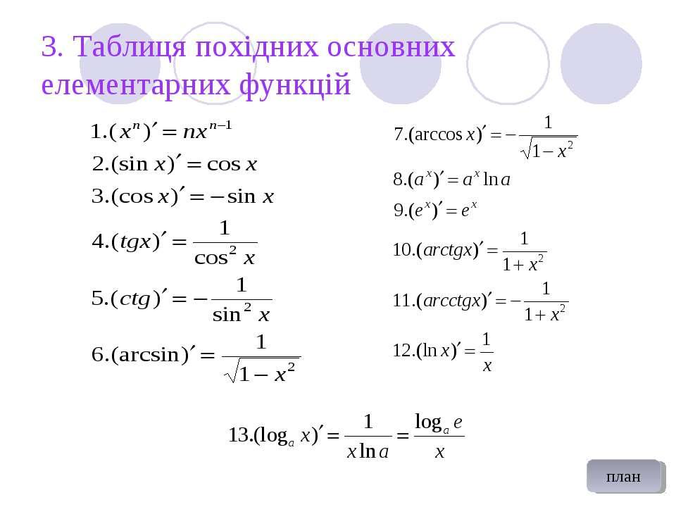 3. Таблиця похідних основних елементарних функцій план