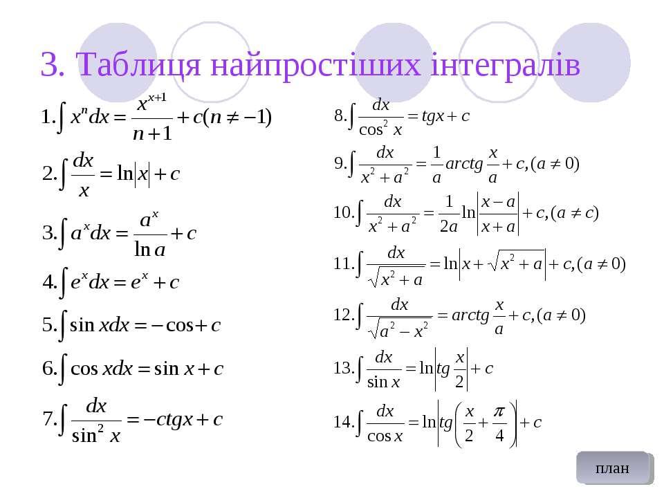 3. Таблиця найпростіших інтегралів план