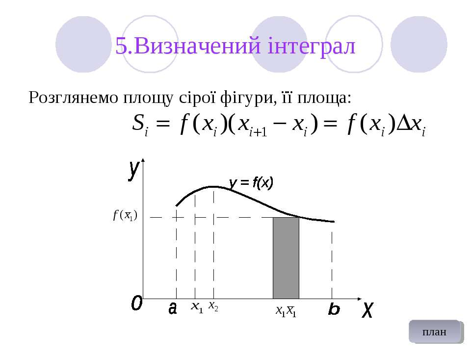 5.Визначений інтеграл Розглянемо площу сірої фігури, її площа: план