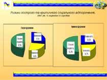 Ризики гострого та критичного соціального відторгнення, 2007 рік, % порівняно...