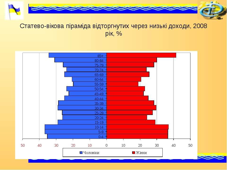 Статево-вікова піраміда відторгнутих через низькі доходи, 2008 рік, %