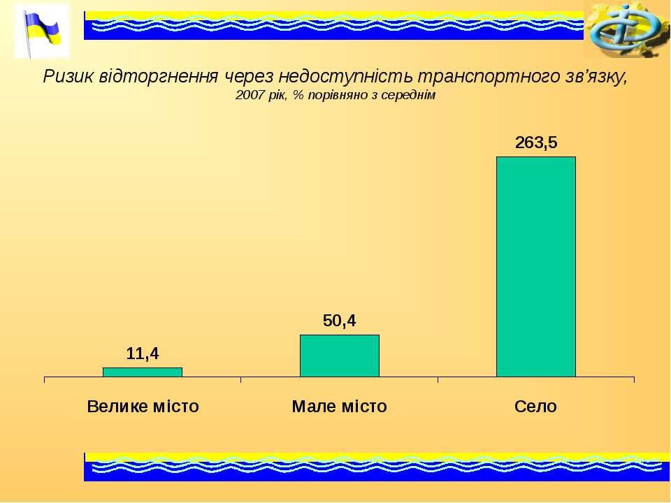 Ризик відторгнення через недоступність транспортного зв'язку, 2007 рік, % пор...