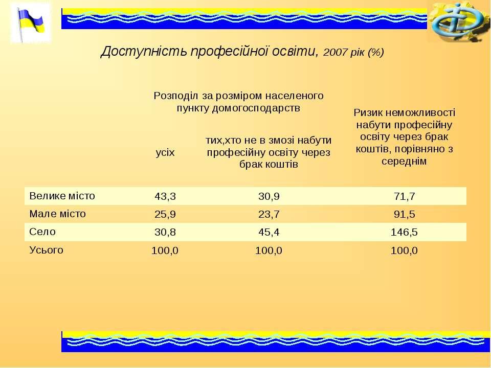 Доступність професійної освіти, 2007 рік (%) Розподіл за розміром населеного ...
