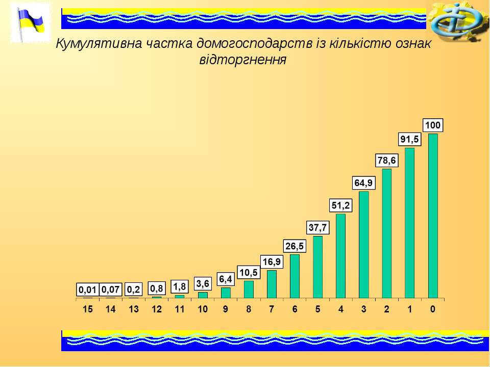 Кумулятивна частка домогосподарств із кількістю ознак відторгнення