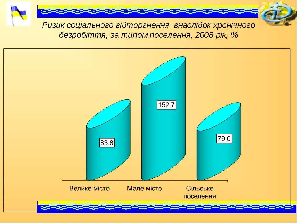 Ризик соціального відторгнення внаслідок хронічного безробіття, за типом посе...