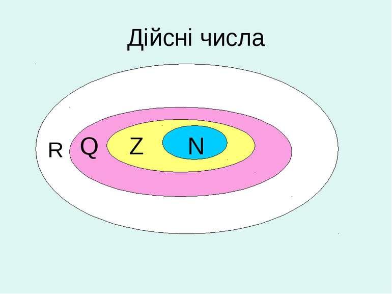 Дійсні числа R Q Z N