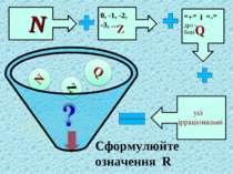 """N Q Z 0, -1, -2, -3, … """"+"""" і """"-"""" дро - бові Сформулюйте означення R"""