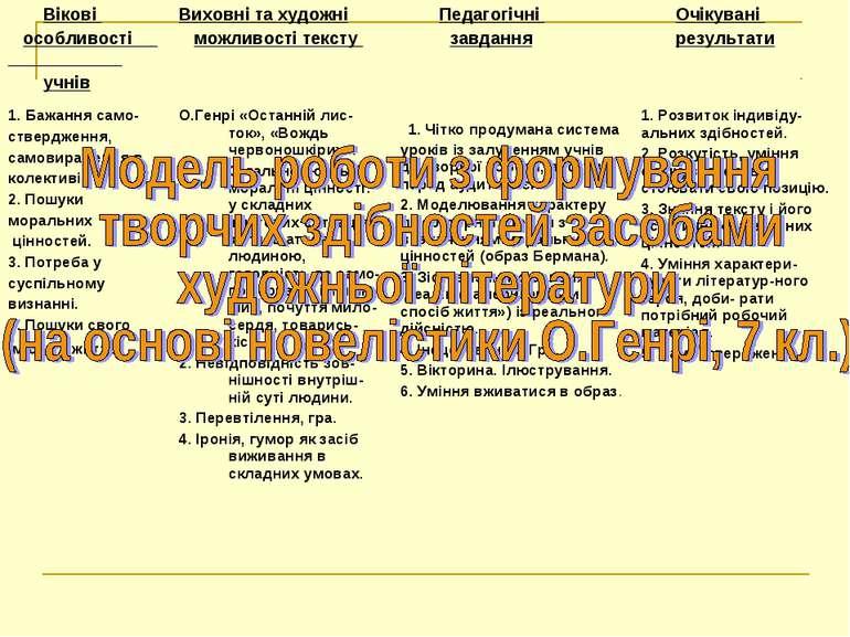Вікові особливості учнів Виховні та художні можливості тексту Педагогічні зав...