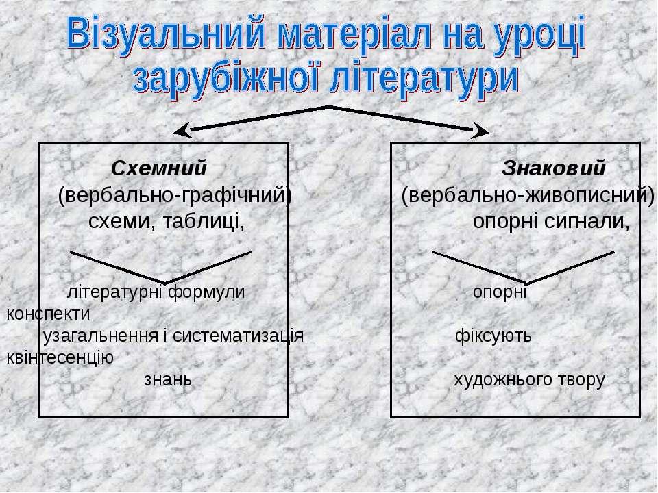 Схемний Знаковий (вербально-графічний) (вербально-живописний) схеми, таблиці,...