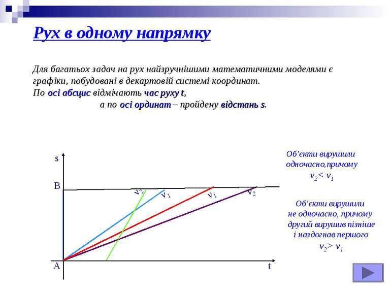 Для багатьох задач на рух найзручнішими математичними моделями є графіки, поб...