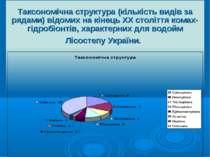Таксономічна структура (кількість видів за рядами) відомих на кінець ХХ столі...