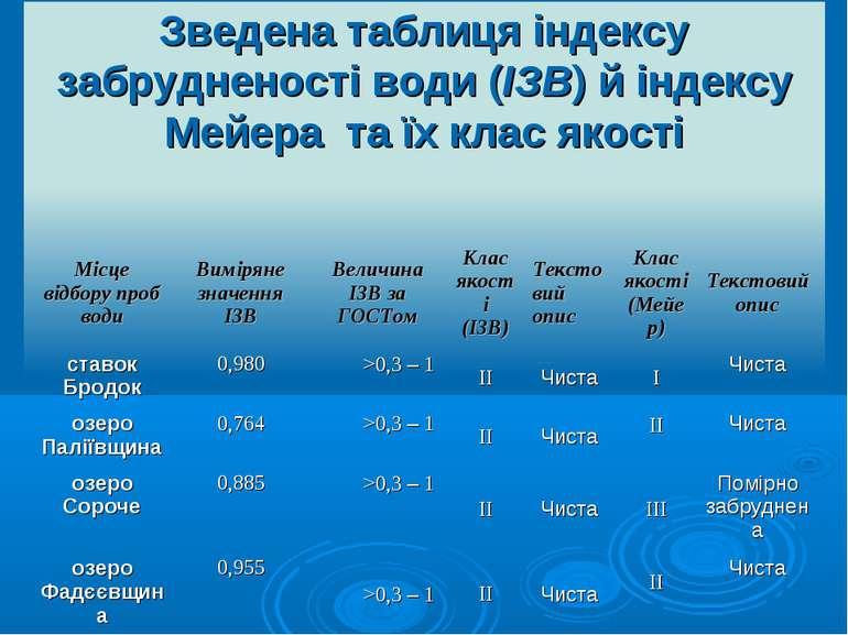 Зведена таблиця індексу забрудненості води (ІЗВ) й індексу Мейера та їх клас ...