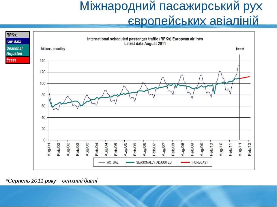 Міжнародний пасажирський рух європейських авіаліній *Серпень 2011 року – оста...