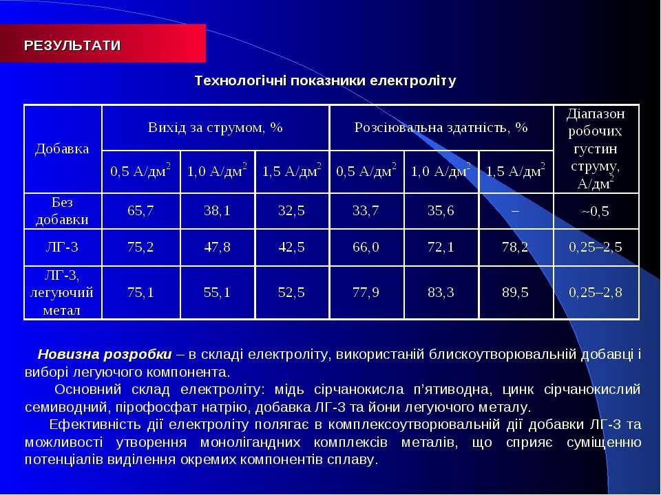 РЕЗУЛЬТАТИ Технологічні показники електроліту Новизна розробки – в складі еле...