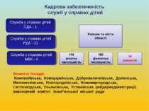 Кадрова забезпеченість служб у справах дітей Служба у справах дітей ОДА - 1 С...
