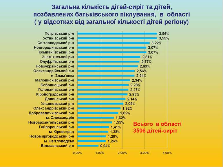 Загальна кількість дітей-сиріт та дітей, позбавлених батьківського піклування...