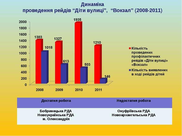 """Динаміка проведення рейдів """"Діти вулиці"""", """"Вокзал"""" (2008-2011) Достатня робот..."""