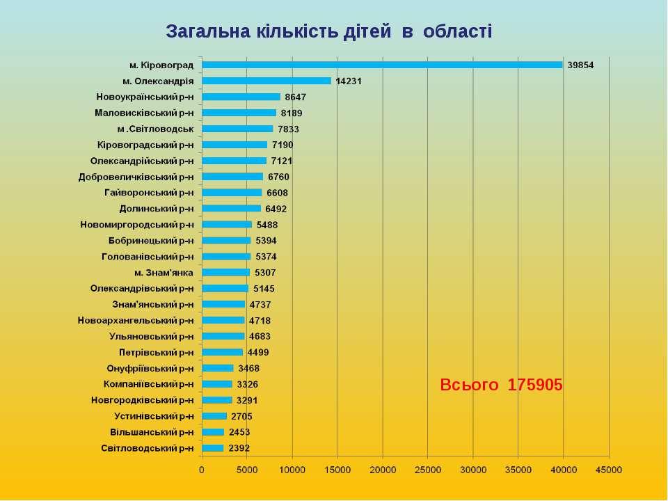 Загальна кількість дітей в області Всього 175905