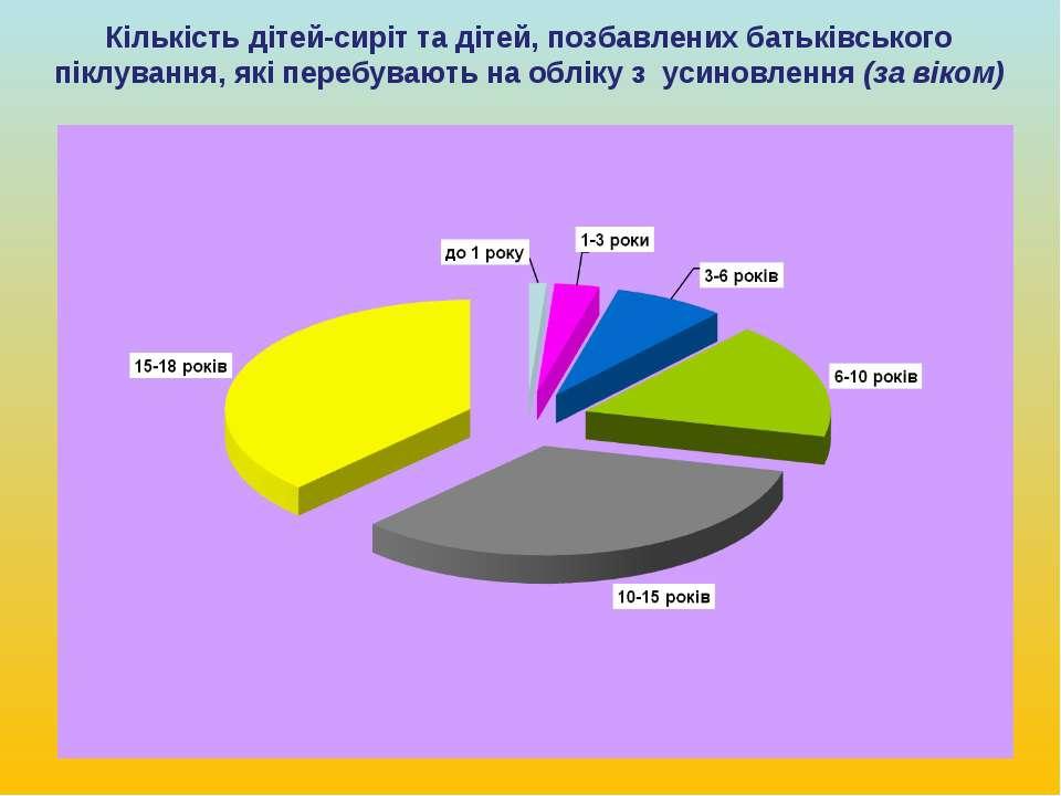 Кількість дітей-сиріт та дітей, позбавлених батьківського піклування, які пер...