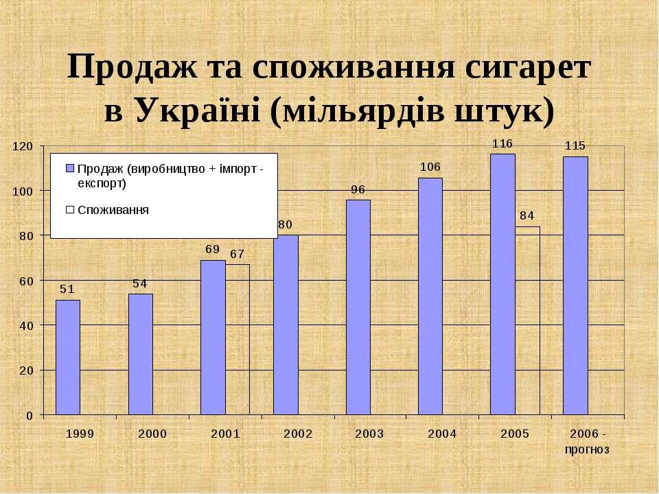 Продаж та споживання сигарет в Україні (мільярдів штук)