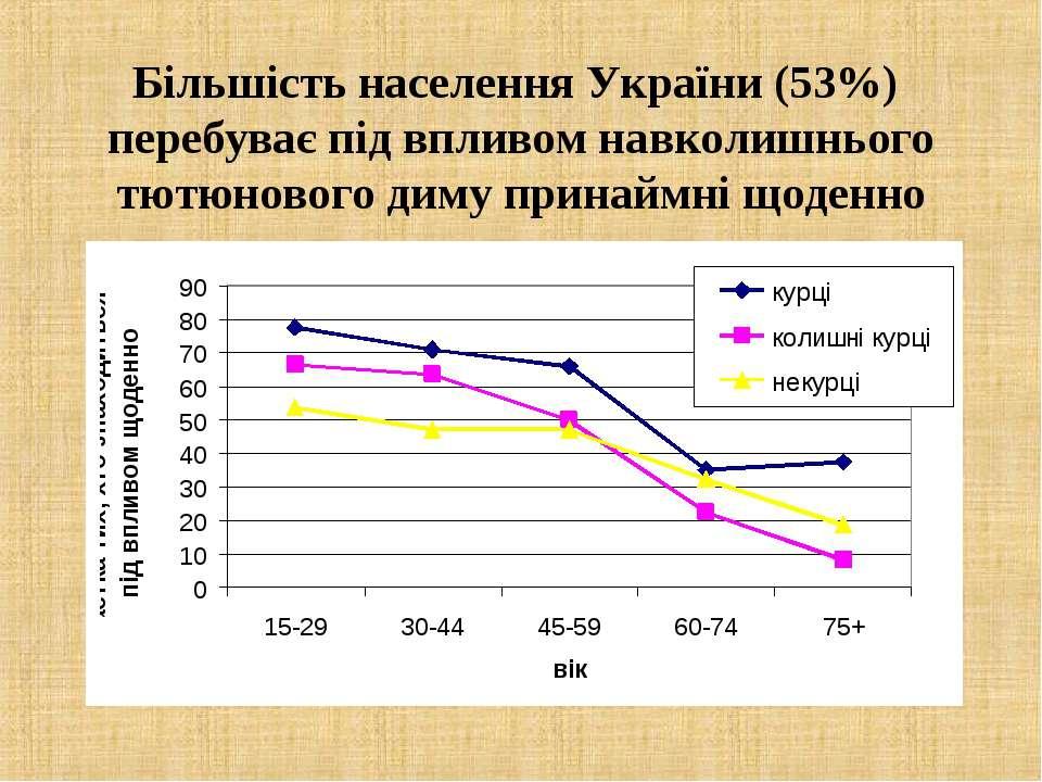 Більшість населення України (53%) перебуває під впливом навколишнього тютюнов...