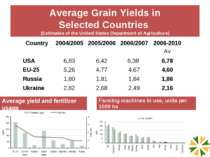 Average yield and fertilizer usage Average Grain Yields in Selected Countries...
