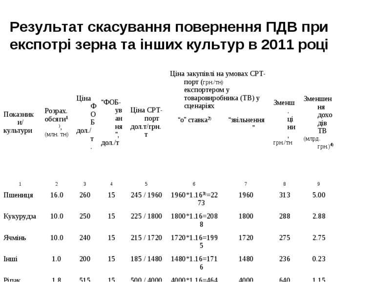 Результат скасування повернення ПДВ при експотрі зерна та інших культур в 201...
