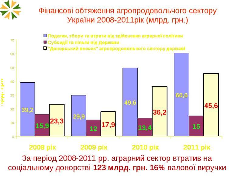 Фінансові обтяження агропродовольчого сектору України 2008-2011рік (млрд. грн...