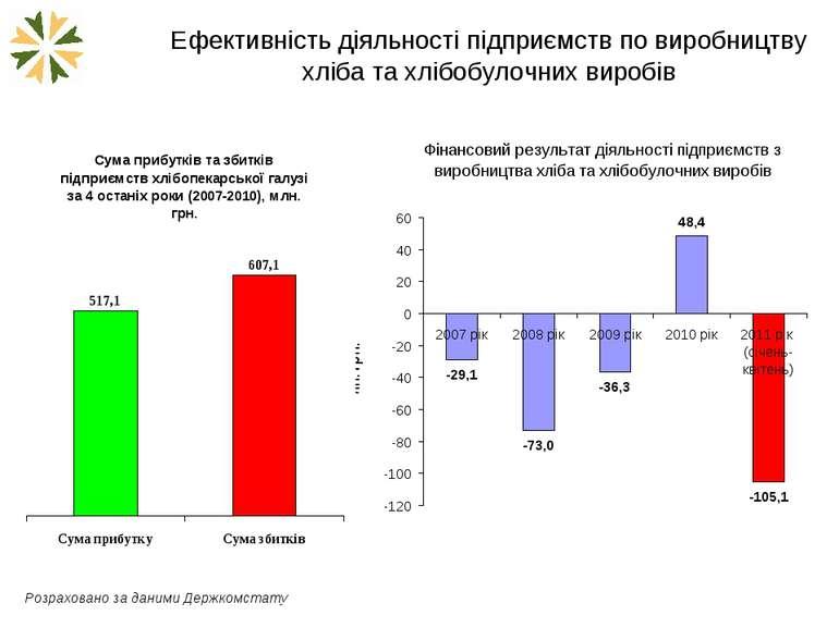 Ефективність діяльності підприємств по виробництву хліба та хлібобулочних вир...