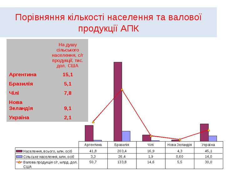 Порівняння кількості населення та валової продукції АПК На душу сільського на...