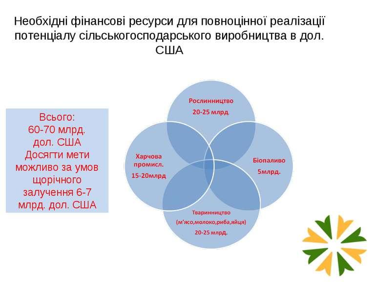 Необхідні фінансові ресурси для повноцінної реалізації потенціалу сільськогос...