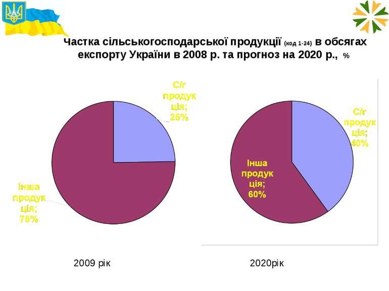 Частка сільськогосподарської продукції (код 1-24) в обсягах експорту України ...