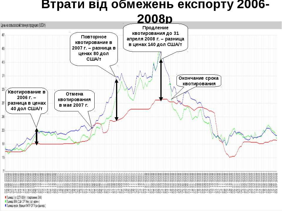Начало административного регулирования экспорта Разница в ценах 90 дол/т Недо...