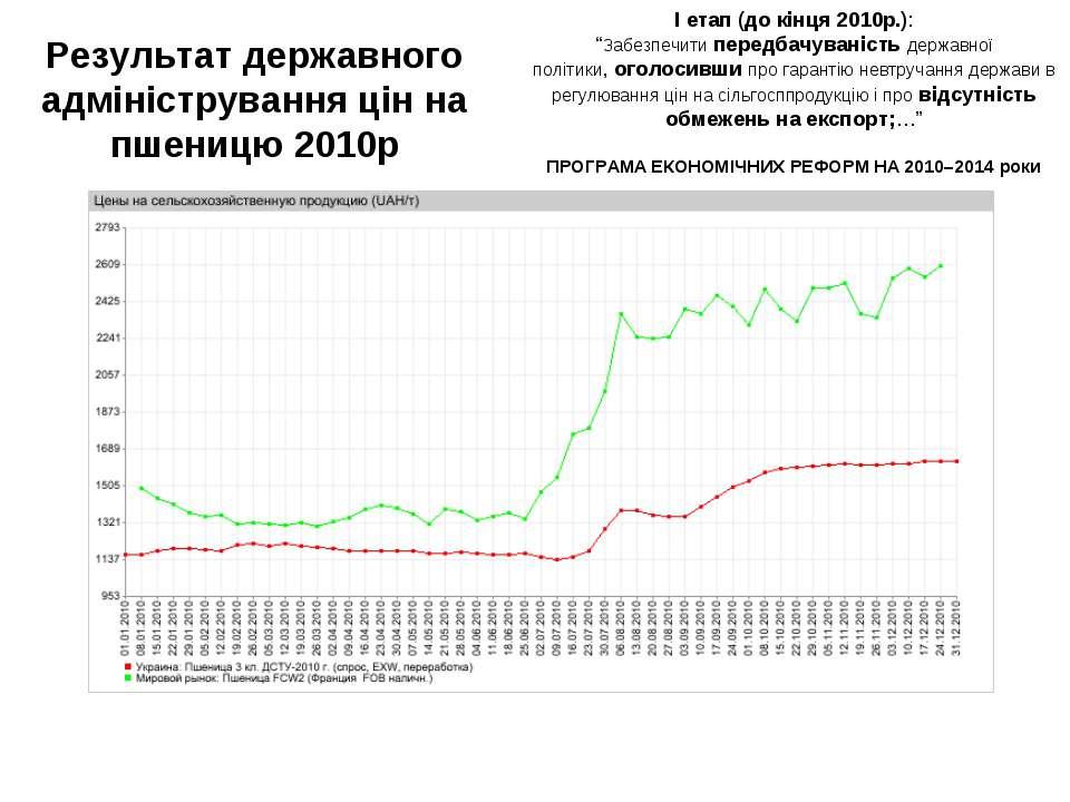 Результат державного адміністрування цін на пшеницю 2010р І етап (до кінця 20...