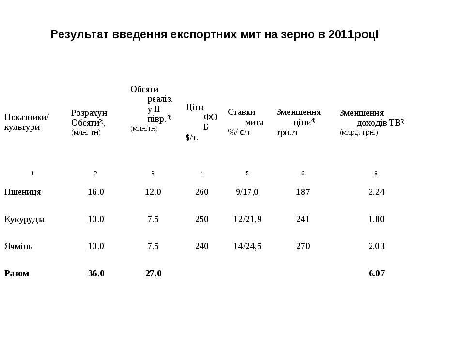 Результат введення експортних мит на зерно в 2011році Показники/ культури Роз...