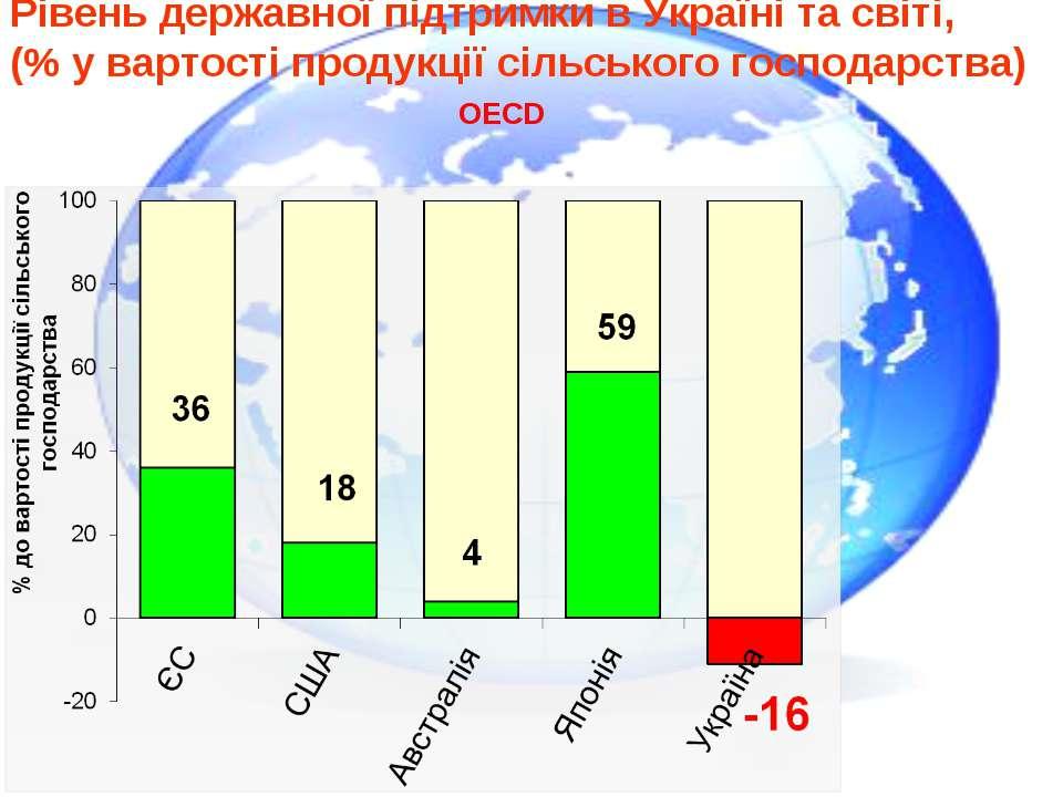 Рівень державної підтримки в Україні та світі, (% у вартості продукції сільсь...