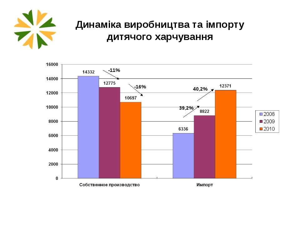 Динаміка виробництва та імпорту дитячого харчування -11% -16% 39,2% 40,2%
