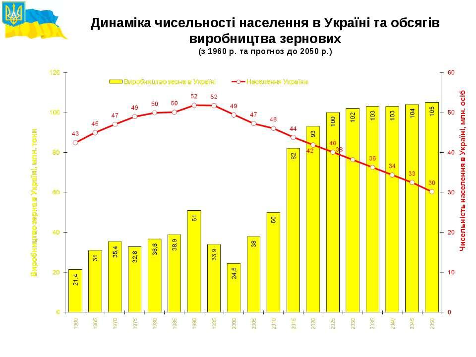 Динаміка чисельності населення в Україні та обсягів виробництва зернових (з 1...