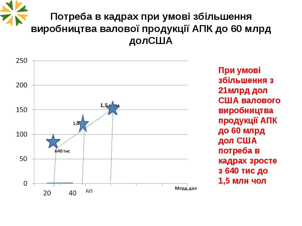 Потреба в кадрах при умові збільшення виробництва валової продукції АПК до 60...