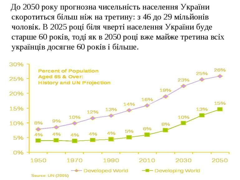 До 2050 року прогнозна чисельність населення України скоротиться більш ніж на...