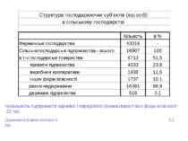 Чисельність підприємств харчової і переробної промисловості всіх форм власнос...