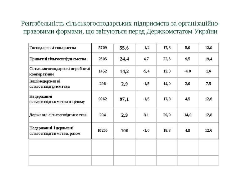 Рентабельність сільськогосподарських підприємств за організаційно-правовими ф...