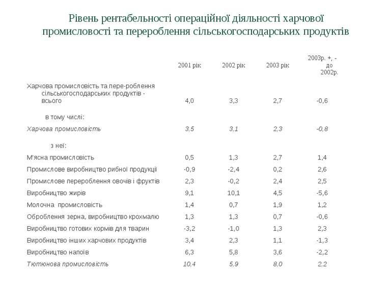 Рівень рентабельності операційної діяльності харчової промисловості та переро...