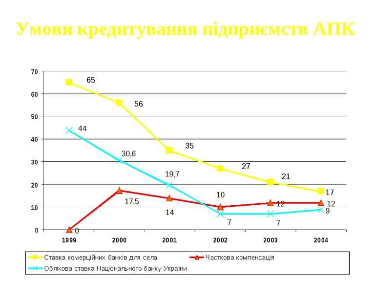 Умови кредитування підприємств АПК %