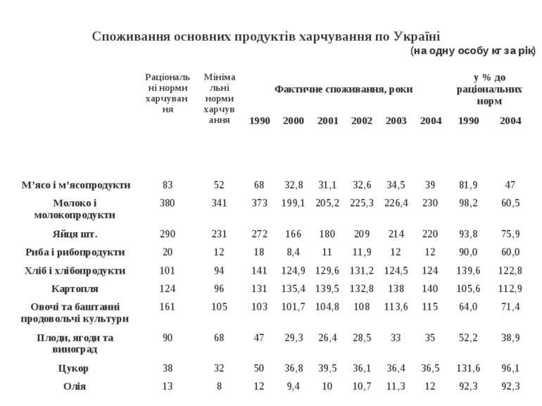 Споживання основних продуктів харчування по Україні (на одну особу кг за рік)...