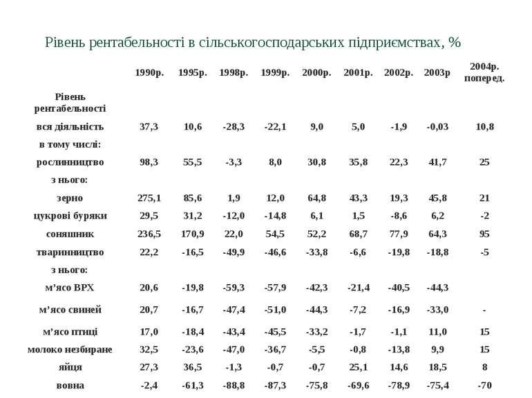 Рівень рентабельності в сільськогосподарських підприємствах, % 1990р. 1995р. ...
